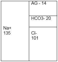 Acidose metabólica com AG aumentado e normoclorêmica - Sanar Medicina