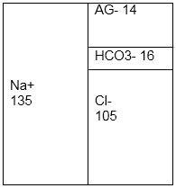 Acidose metabólica com AG aumentado e alcalose metabólica - Sanar