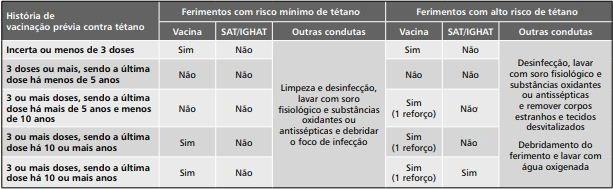 Profilaxia para tétano - Sanar Medicina