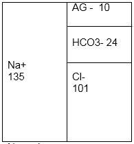 Ânion Gap normal - Gasometria Arterial - Sanar Medicina