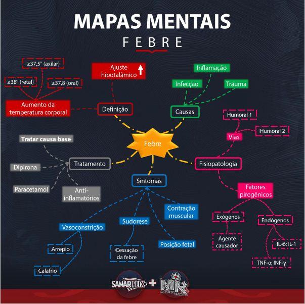 Mapa Mental Entendendo a Febre - Sanar Medicina