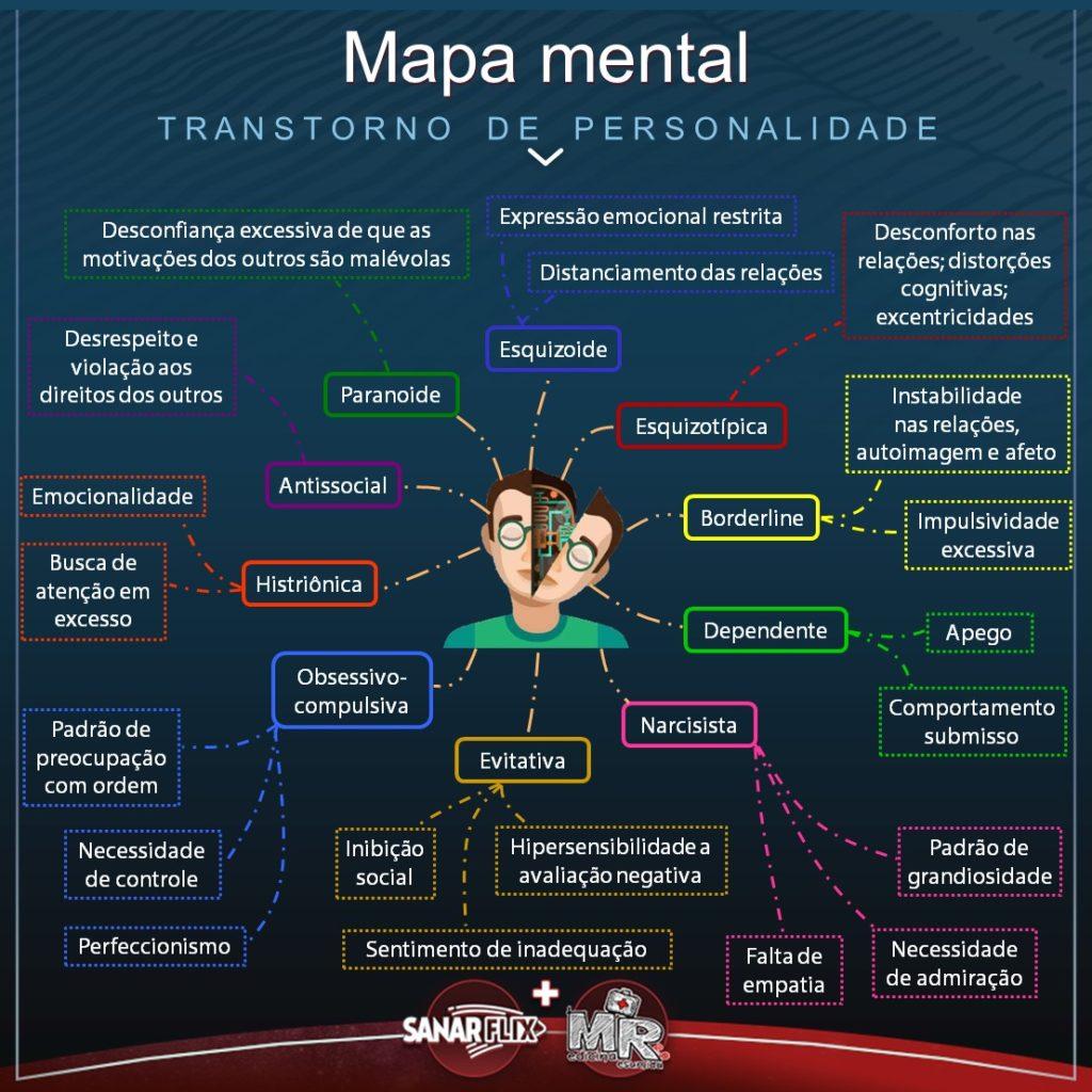 Mapa mental de Transtornos de personalidade