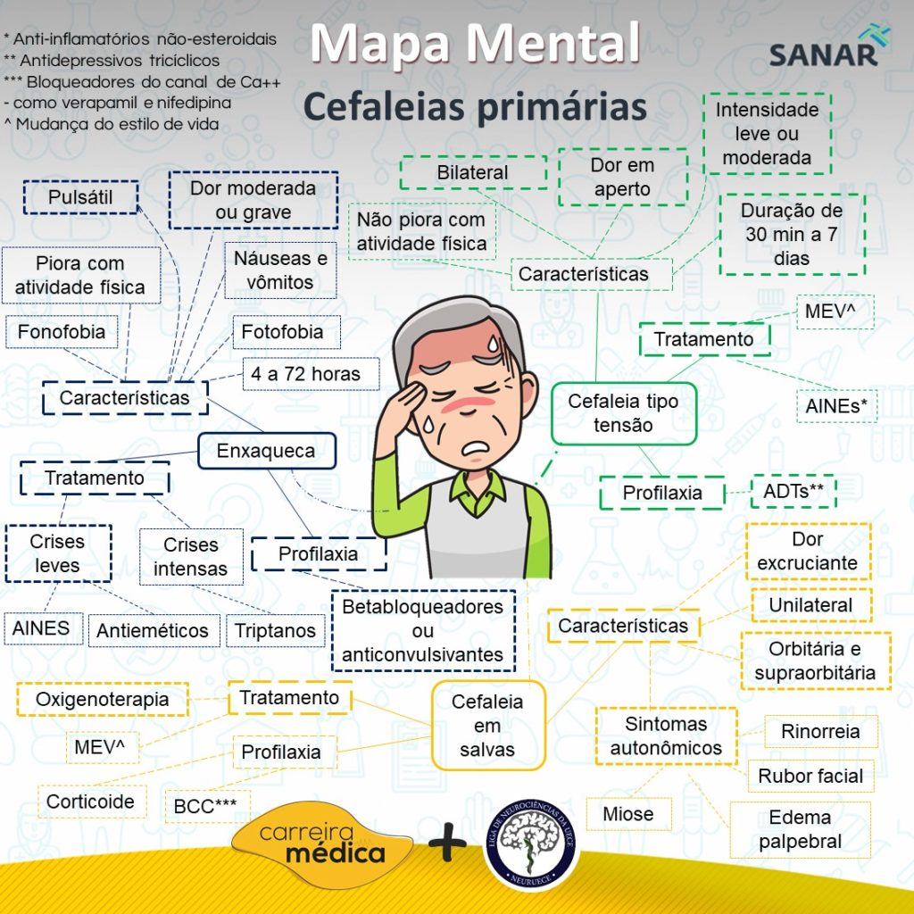 MAPA MENTAL de Cefaleias Primárias - Sanar