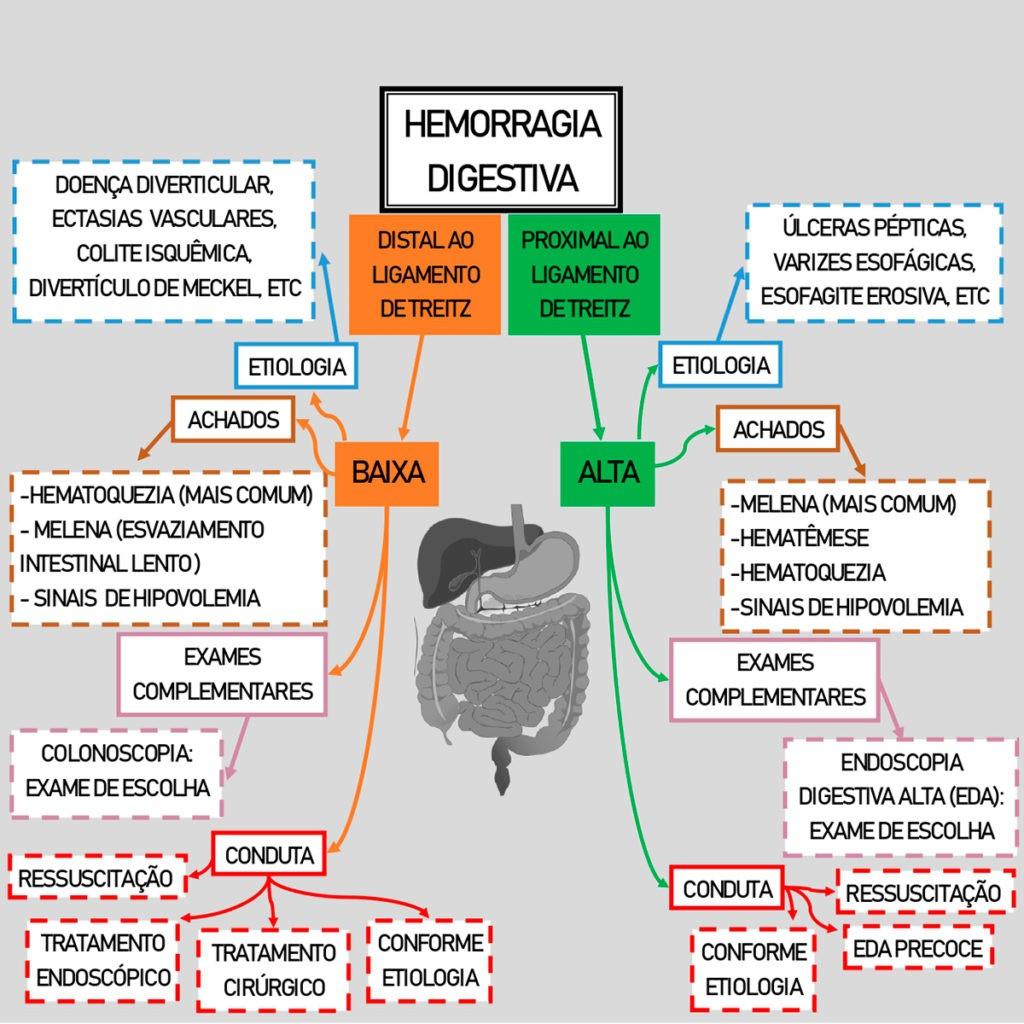 MAPA MENTAL de Hemorragia Digestiva - Sanar Medicina