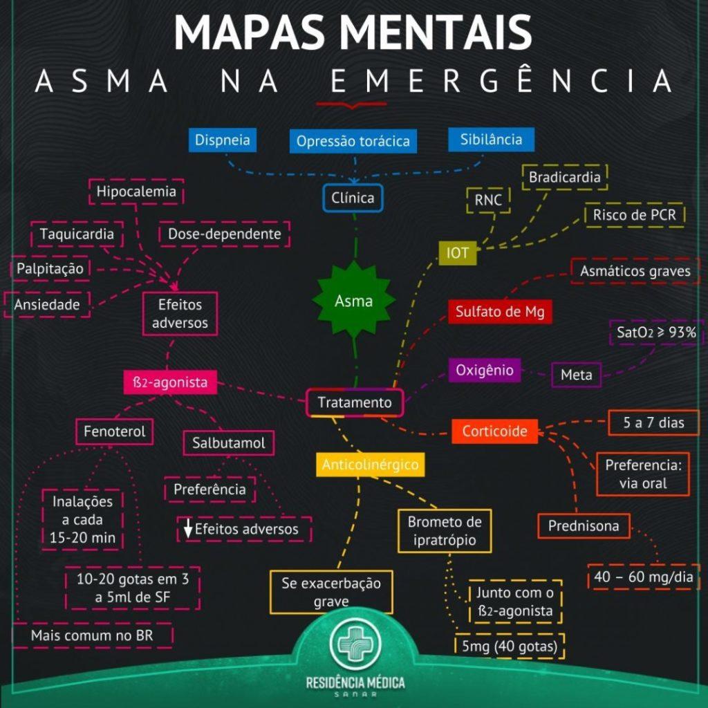 Mapa mental de Asma na emergência