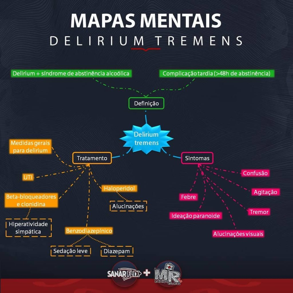 Mapa Mental de Delirium Tremens
