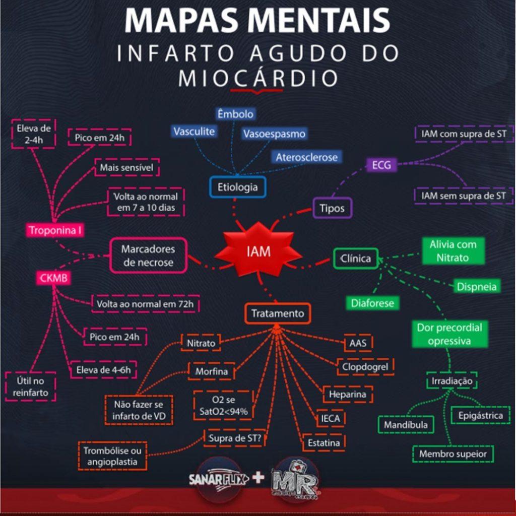 Mapa Mental de Infarto Agudo do Miocárdio - Sanar Medicina