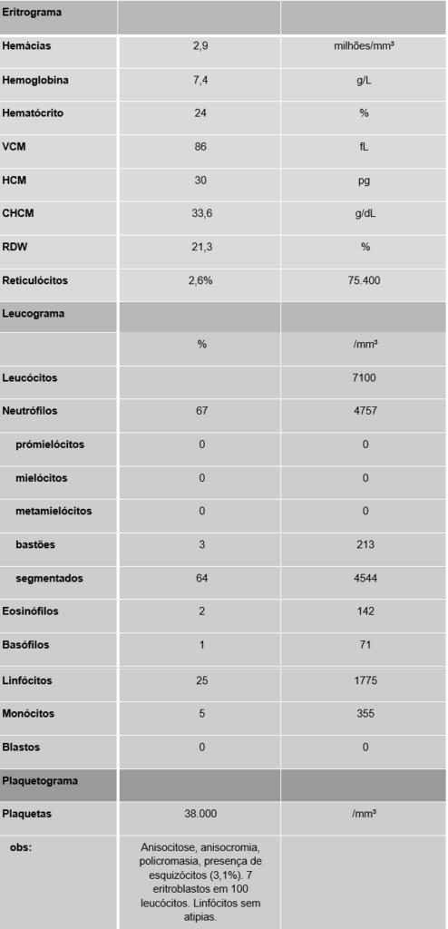 A falta que não pode ser suprida - Hematologia - Distúrbios plaquetários - Sanar