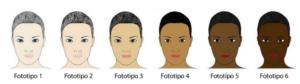 Imagem sobre os diferentes fototipos da pele