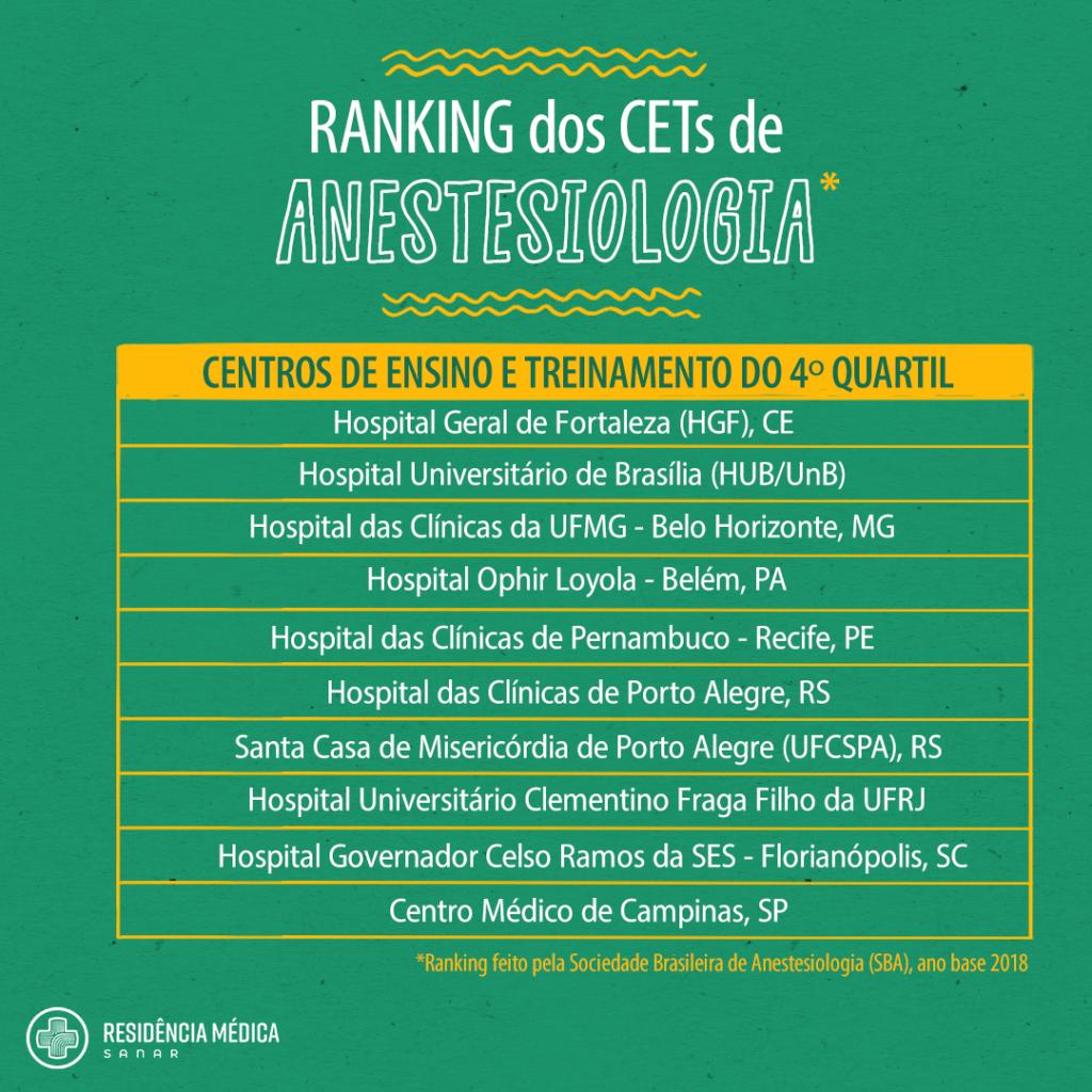 Ranking dos CETs de anestesiologia - Sanar Medicina
