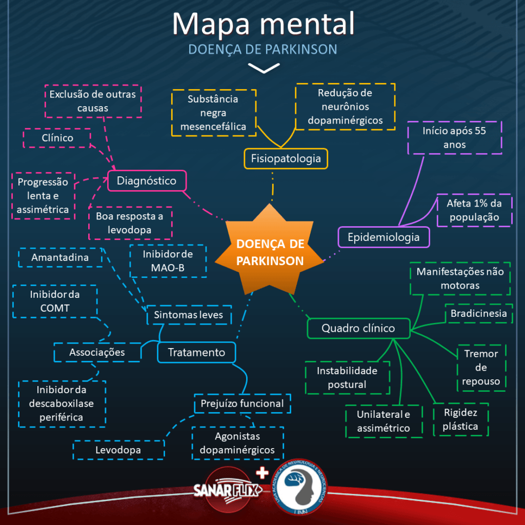 Mapa mental da doença de Parkinson - Sanar Medicina