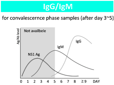 Teste rápido para Dengue - Anticorpos IgG/IgM - Sanar Medicina