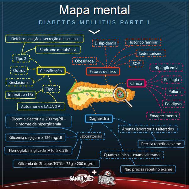 Mapa Mental de Diabetes Mellitus