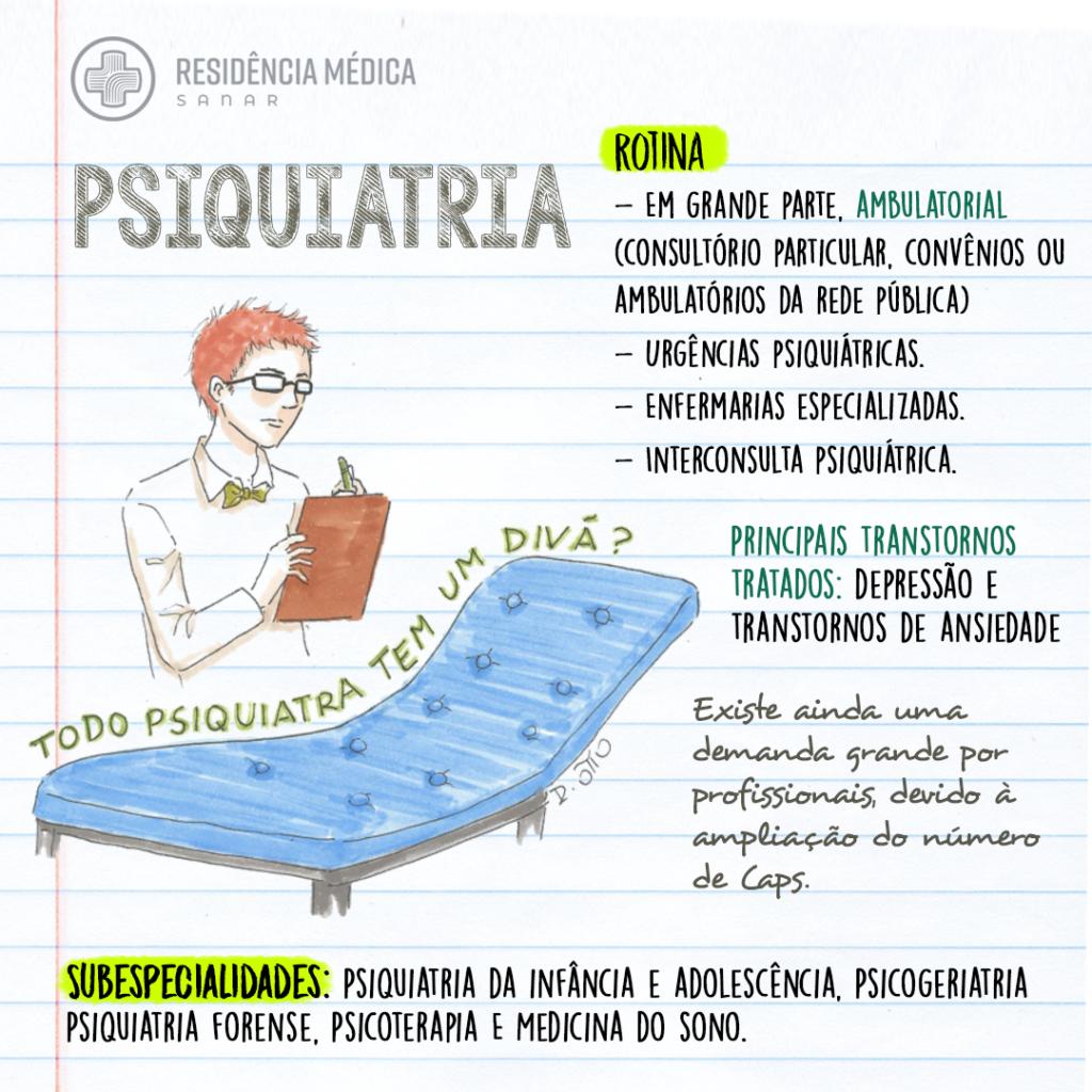Especialização em Psiquiatria: residência, mercado de trabalho, áreas de atuação e mais!