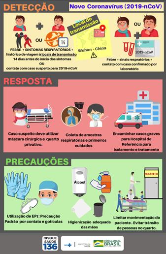 Cartilha do ministério da Saúde sobre o novo Coronavírus (2019-nCOV) - Sanar Medicina