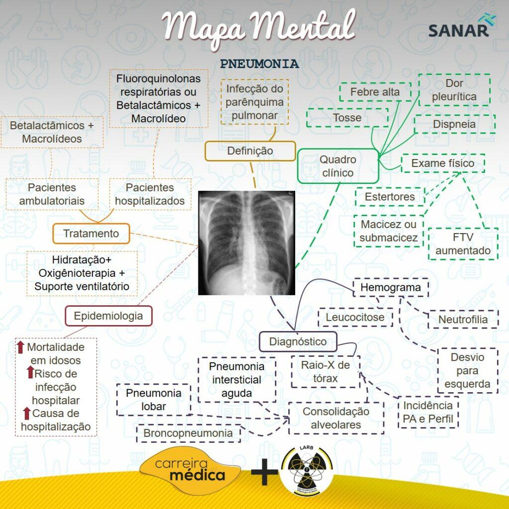 Mapa mental de Pneumonia - Sanar Medicina