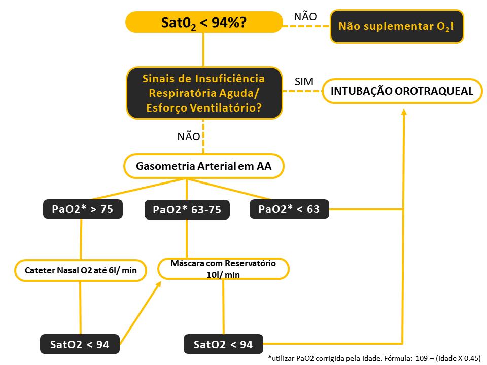 Suplementação de oxigênio em paciente com suspeita ou confirmação de covid-19 - Sanar Medicina