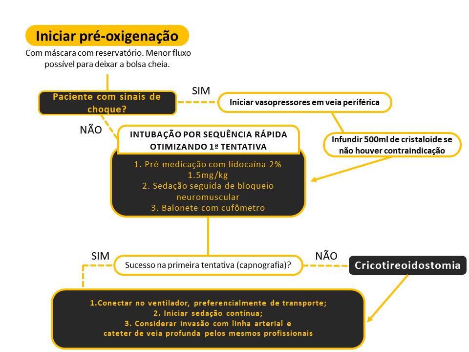 Protocolo pré-oxigenação para covid-19 - Sanar Medicina