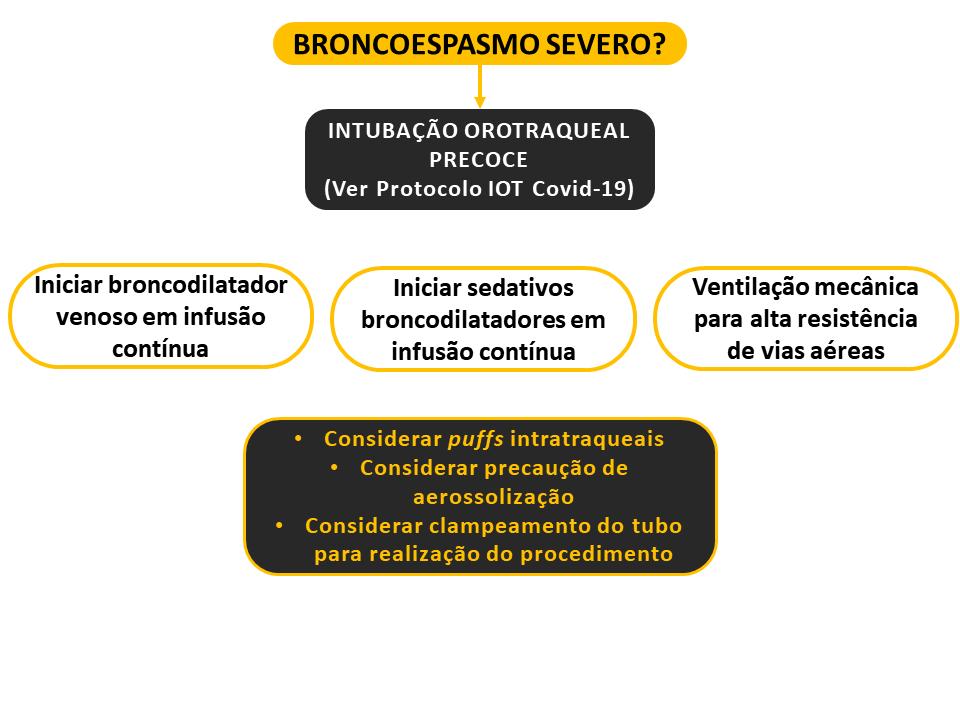 Protocolo para manejo de broncoespasmo severo em caso de covid-19 - Sanar Medicina