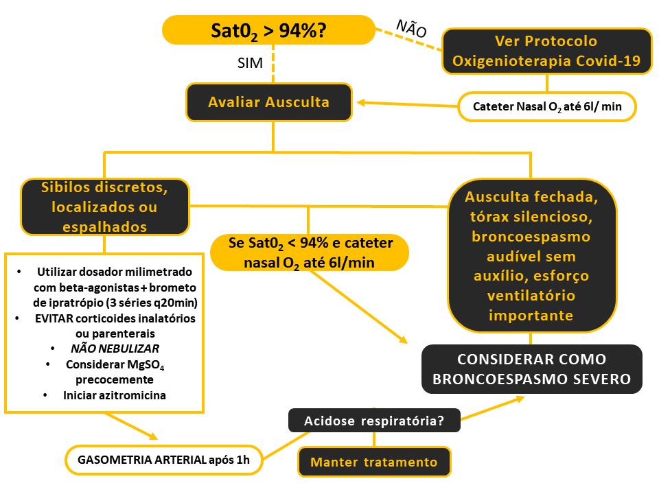 Protocolo para manejo de broncoespasmo em caso suspeito de covid-19 - Sanar Medicina