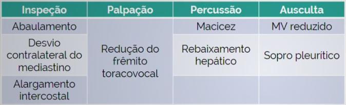 Tabela para diagnóstico de derrame pleural - Sanar Medicina