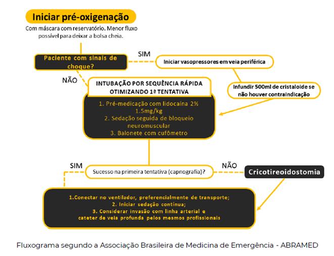 ressucitação cardiopulmunar na COVID-19