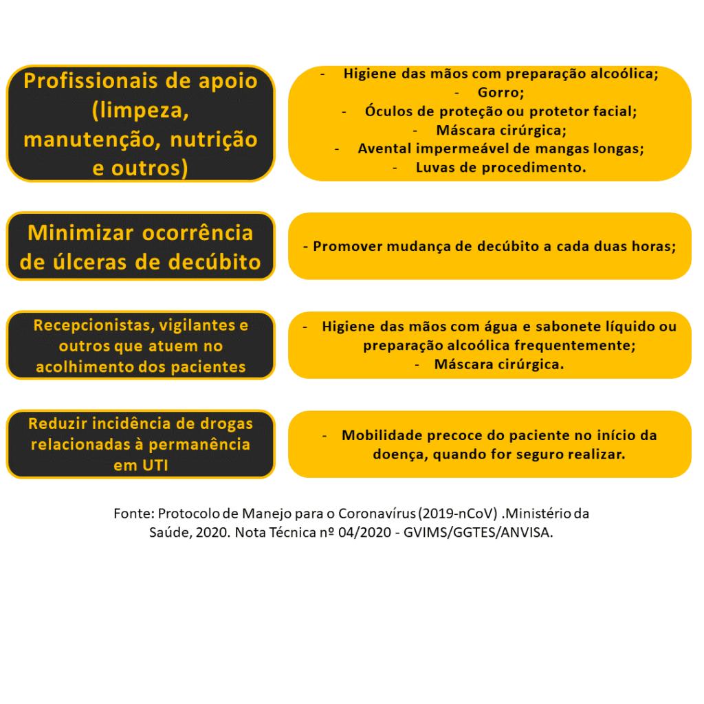 Protocolo para casos suspeitos de Covid-19 - Sanar Medicina