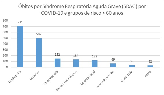 Óbitos por Síndrome Respiratória Aguda Grave (SRAG) por COVID-19 e grupos de risco > 60 anos - Ligas - Sanar Medicina