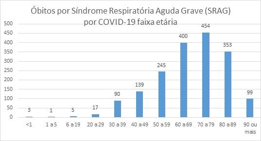 Óbitos por Síndrome Respiratória Aguda Grave (SRAG) por COVID-19 faixa etária - Ligas - Sanar Medicina