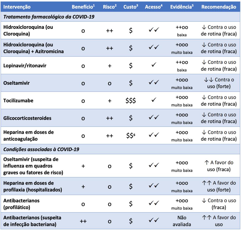 Diretrizes para o Tratamento Farmacológico da COVID-19: AMIB, SBI e SBPT.  Elaboração: 18 de maio de 2020