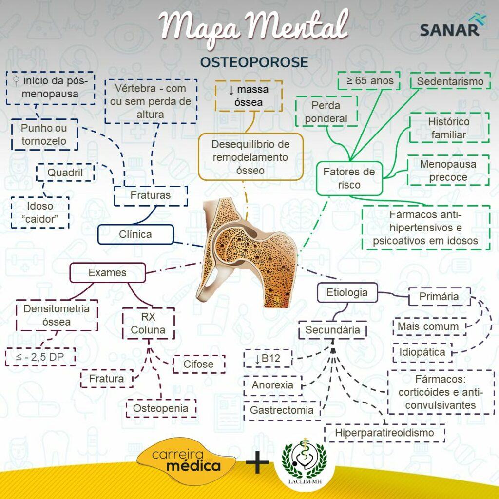 Mapa mental de osteoporose - LACLIM-MH - Sanar