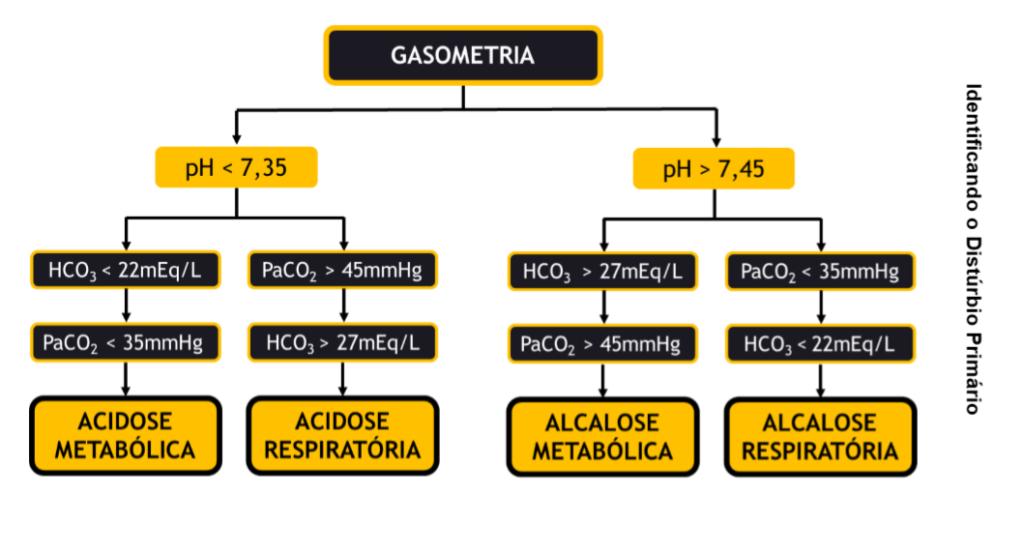 Interpretação de gasometria arterial e identificação de distúrbios ácido-base