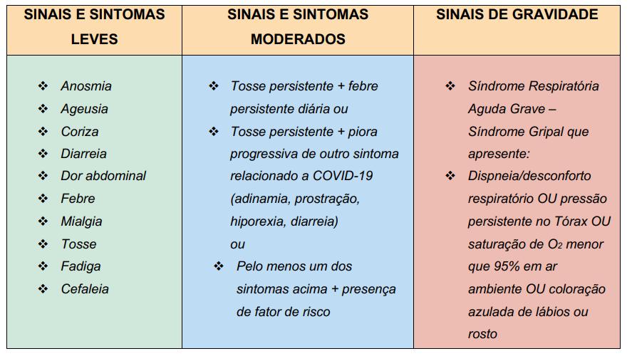 sinais e sintomas COVID-19