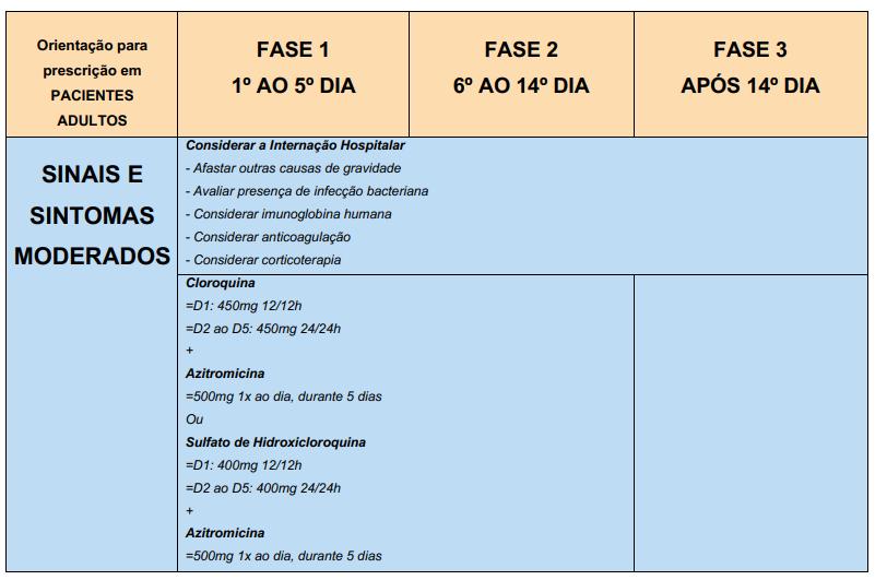 hidroxicloroquina casos moderados COVID-19
