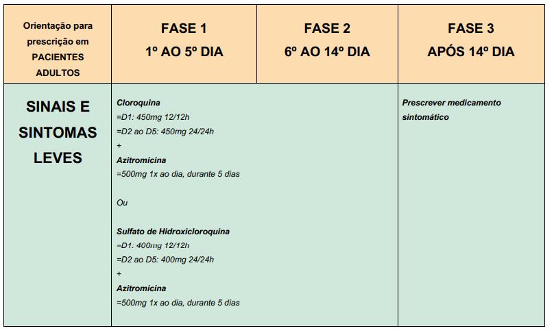 hidroxicloroquina casos levesCOVID-19