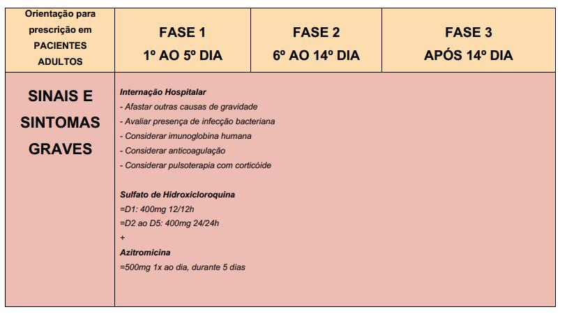 hidroxicloroquina casos graves COVID-19