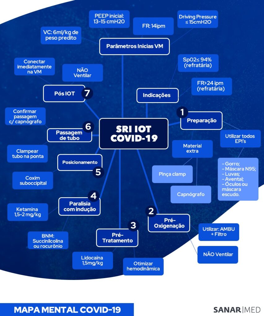 mapa mental intubação orotraqueal COVID-19