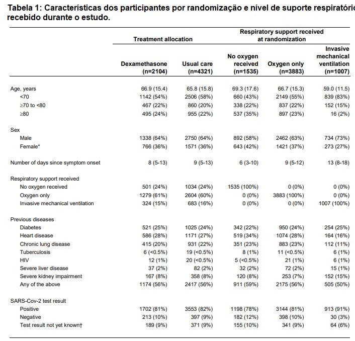 Dexametasona Covid-19 - tabela de caracteristicas dos participantes por randomização e nivel de suporte respiratório