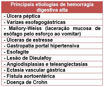 Hemoragia digestivă superioară | Nursing school notes, Medical school studying, Nurse