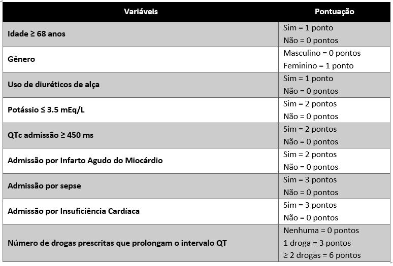 Tabela abaixo adaptada de: Tisdale JE, et al. Circ Cardiovasc Qual Outcomes.