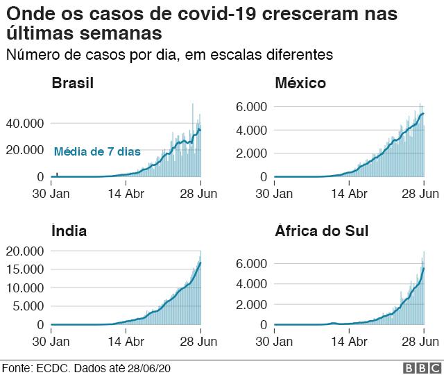 Imagem mostra gráfico indicando aumento no numero de casos de covid no Brasil