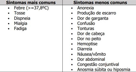 Tabela de Sintomas Covid-19 - Ligas - Sanar Medicina