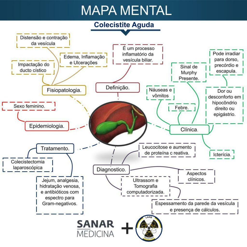 Mapa mental de colecistite aguda - Sanar