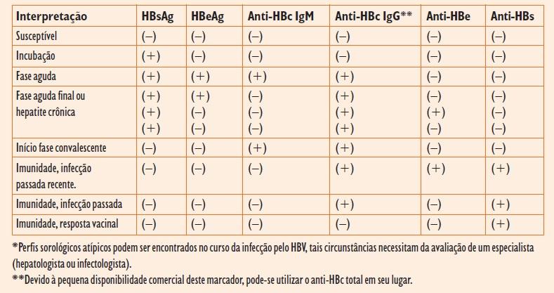 Hepatite B: Interpretação dos resultados sorológicos - Min. Saúde