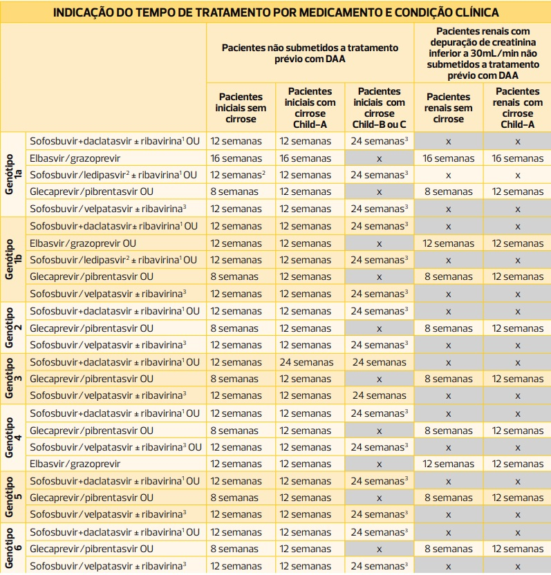 Hepatite C - Indicação de tempo de tratamento por medicamento e condição clínica
