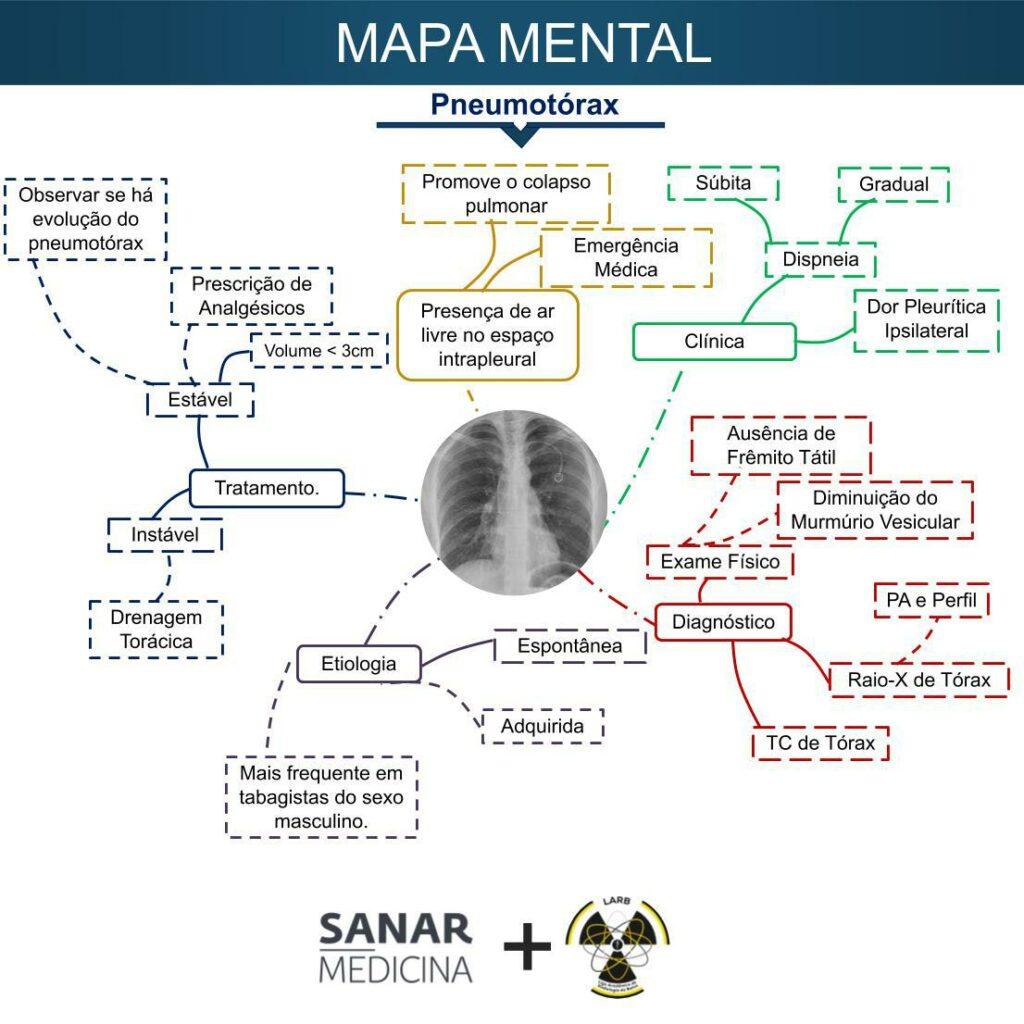 Mapa mental pneumotórax - Sanar