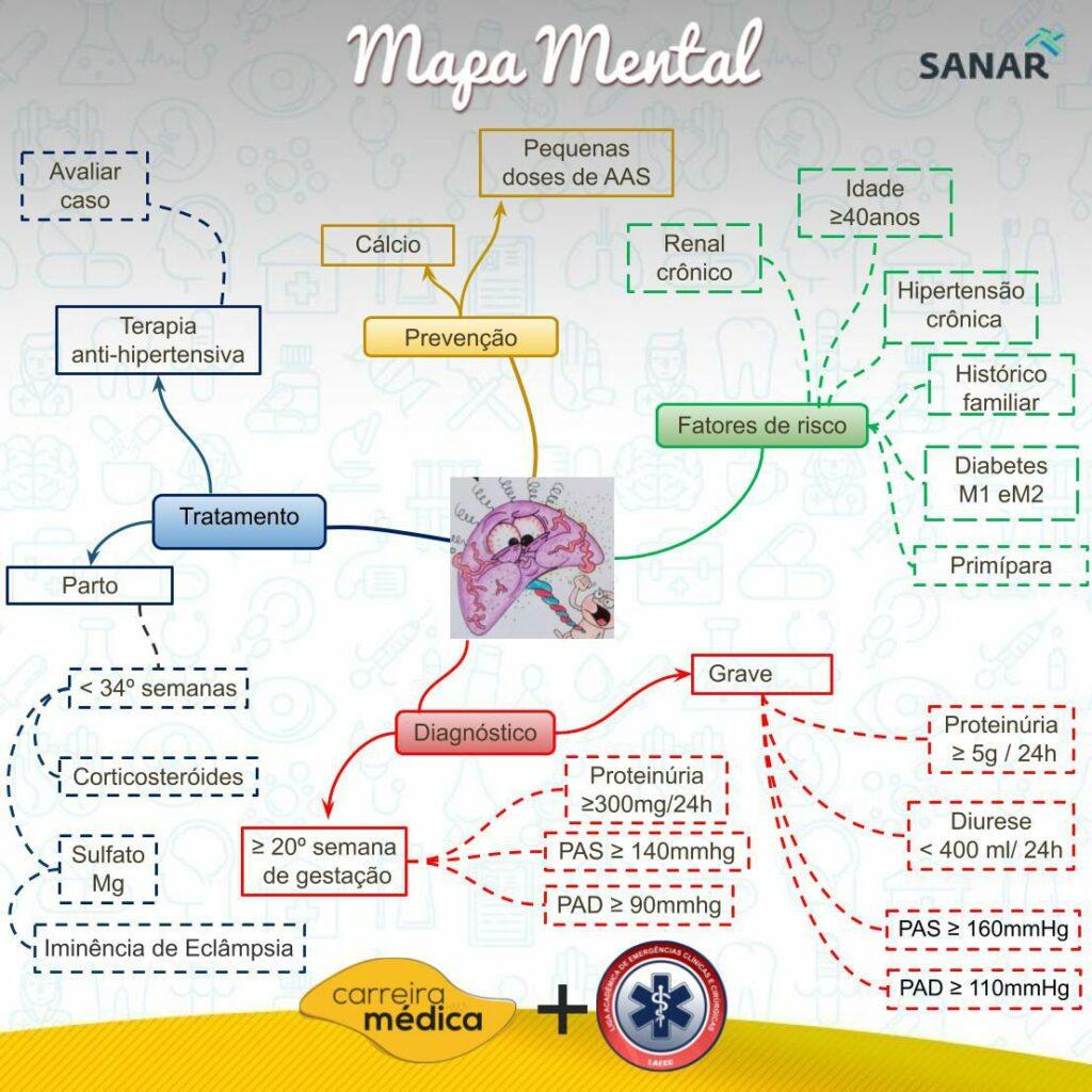 Mapa mental de pré-eclâmpsia - Sanar
