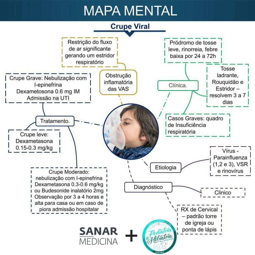 Mapa mental de crupe viral