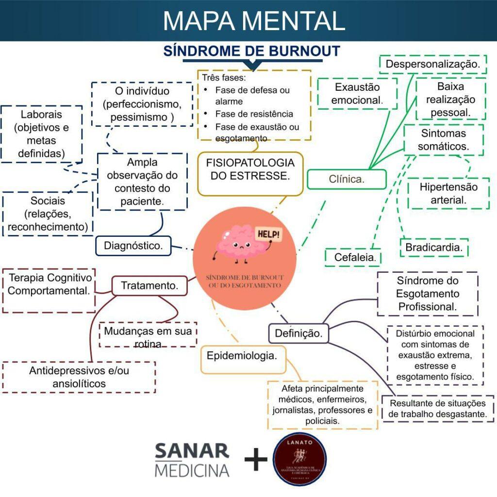 Mapa mental da Síndrome de Burnout - Sanar