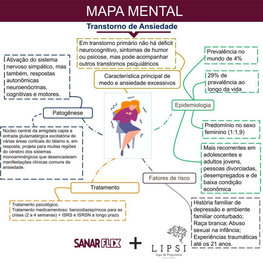 Mapa mental de transtorno de ansiedade - Sanar